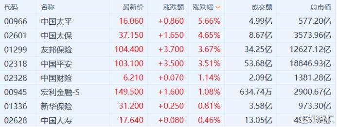 港股收到评论:恒生指数上涨0.27%,银行和保险股全天走强