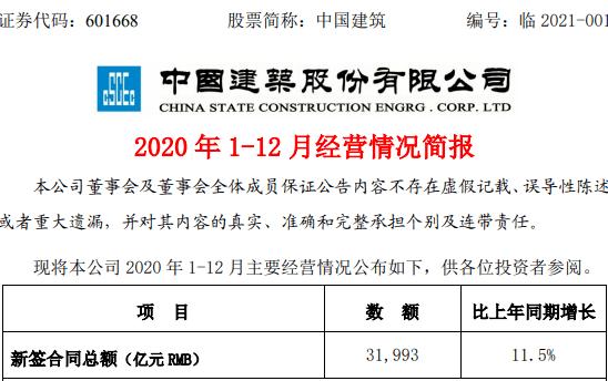 新签房建工程超2万亿,中国建筑全年新签合同总额近3.2万亿!