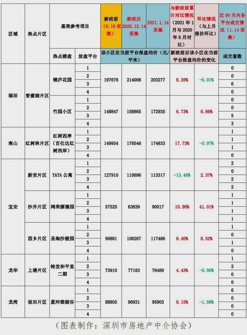 有房源报价降了5%!刚刚, 深圳1月热点房源报价观察表出炉