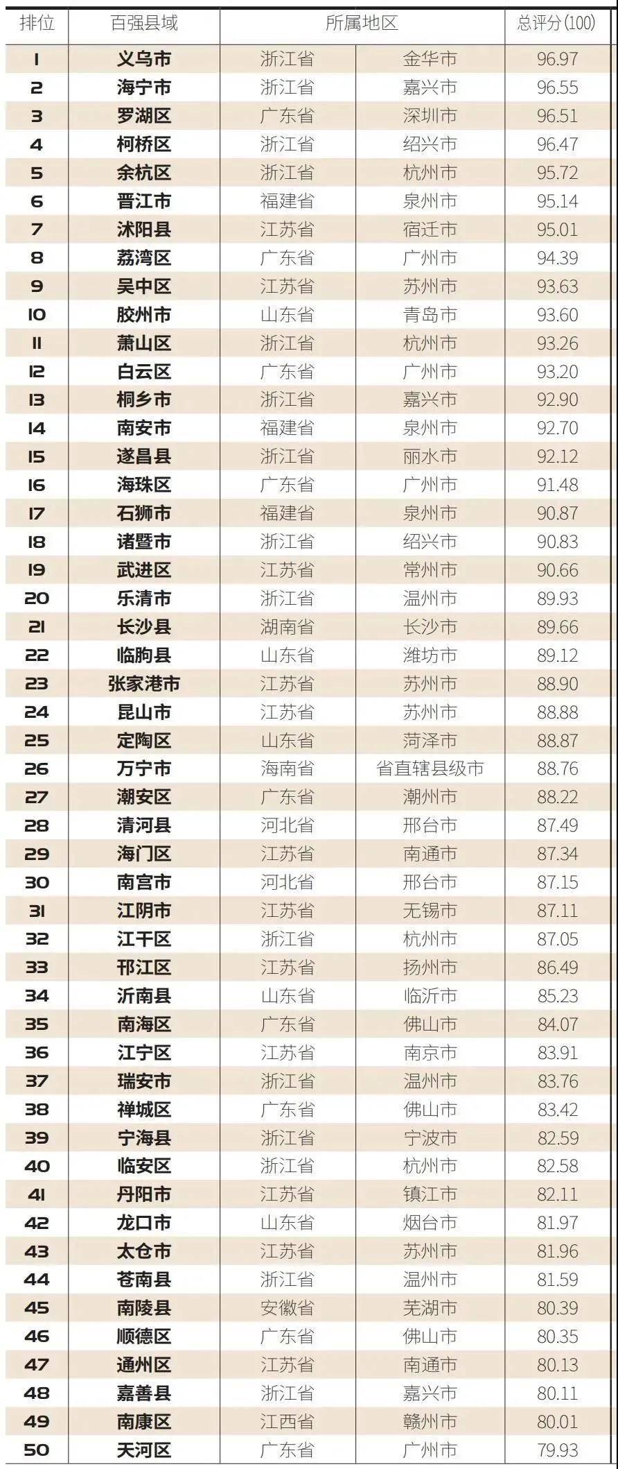 2020年玉林市7县区GDP排名_2020年世界gdp排名
