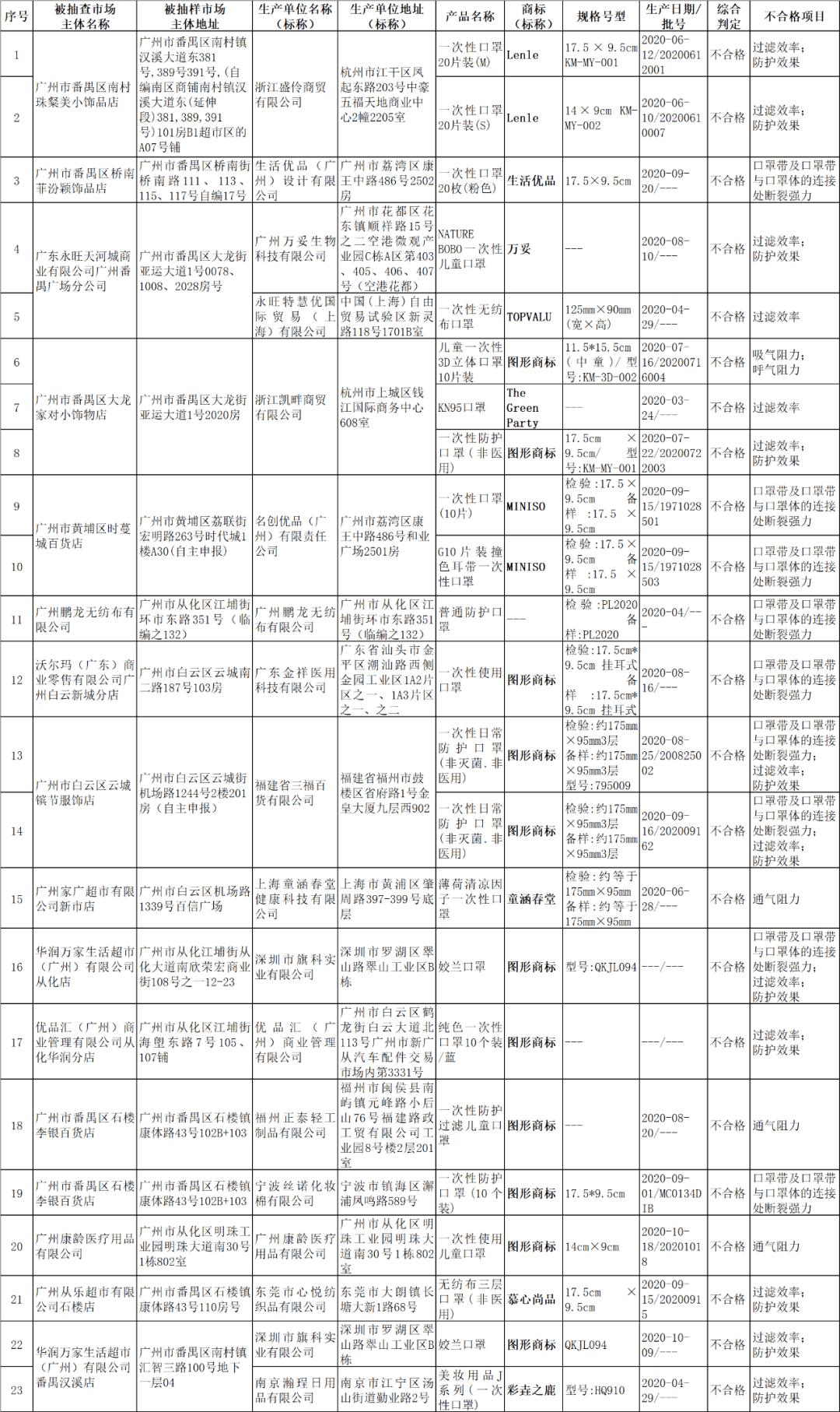 名创优品又又又又上质量黑名单(最新发布)