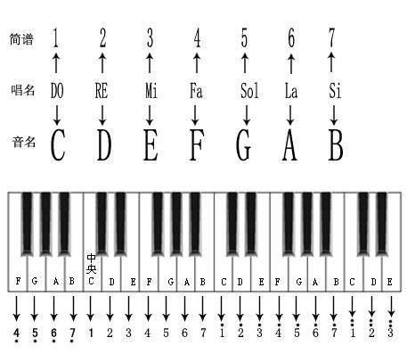 54键电子琴琴键对应音符图(54键电子琴键位标准图)