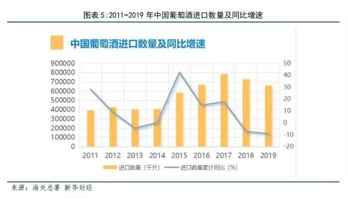 中国葡萄酒进口量