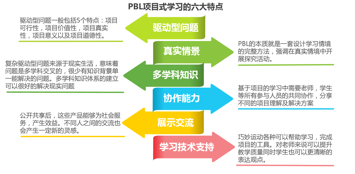 PBLporject式进修的六大特点