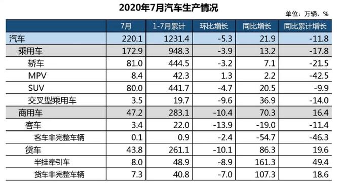 新出爐的7月份數據 給國內車市預告了兩場大戲