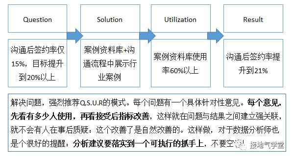 如何做销售数据分析(销售数据分析报表)