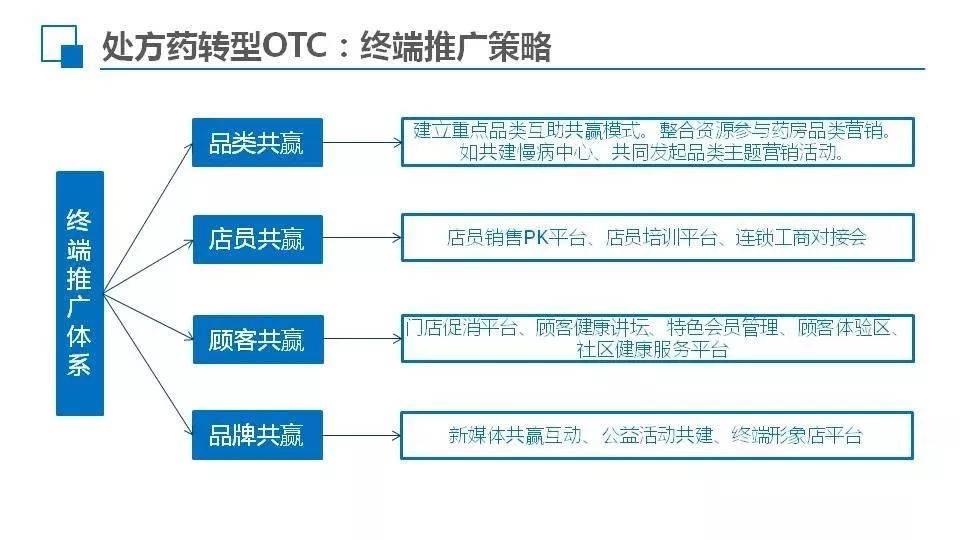 otc药品营销策略(OTC药品终端营销新模式)