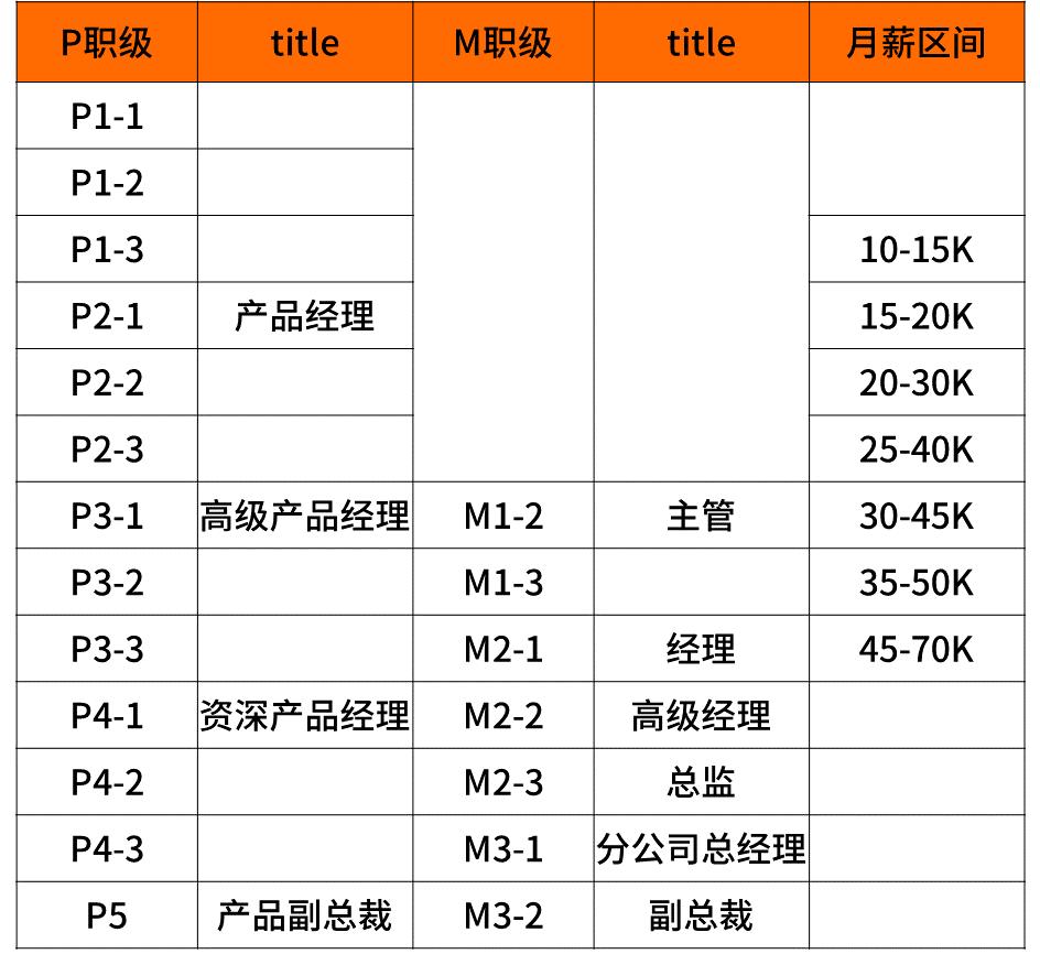 阿里职级体系与薪酬(阿里p7月薪能到4万吗)