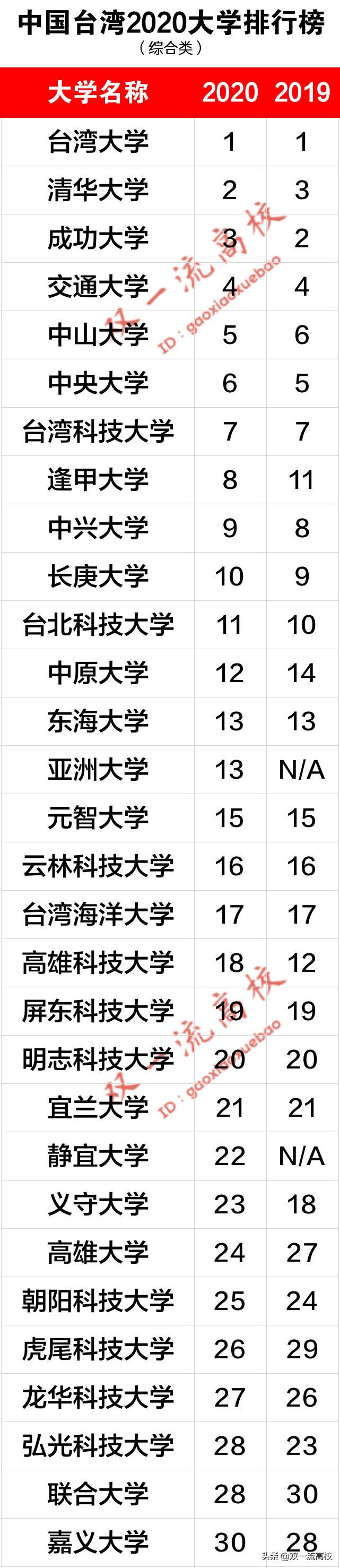 台湾所有大学排名(台湾大学排名一览表)