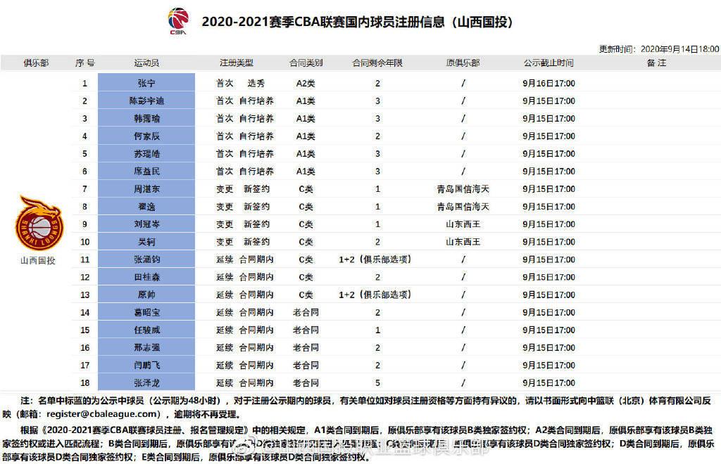 山西男篮官宣引援成果 四将转会加盟五名小将上调一队