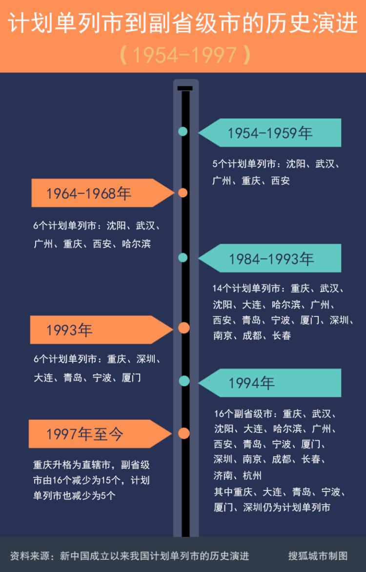 河南向郑州下放部分省级权限,是郑州升格副省级城市的前奏吗?插图(1)