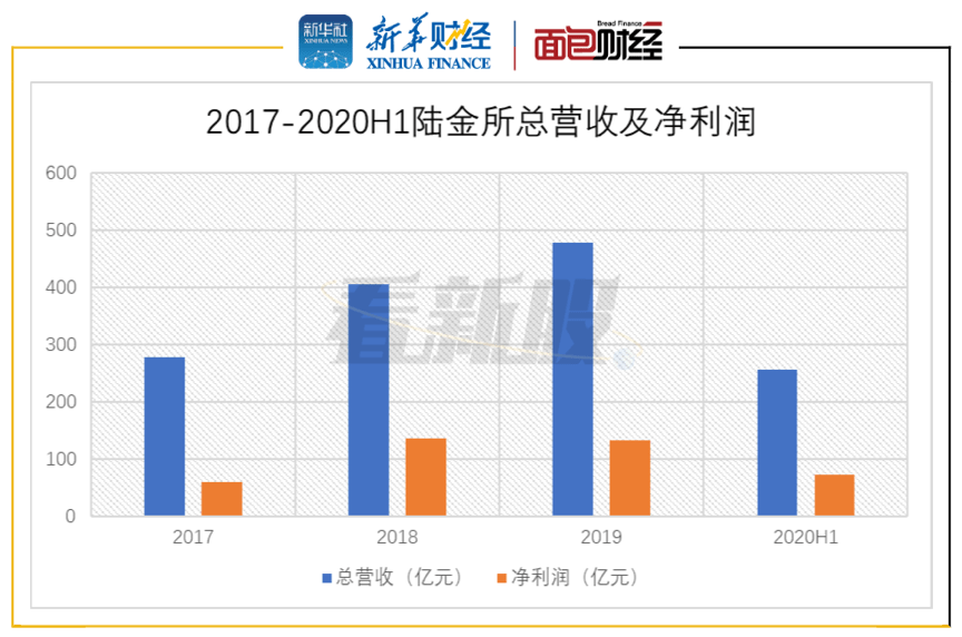【看新股】陆金所美股IPO:轻资本转型后依赖零售借贷 获客成本攀升