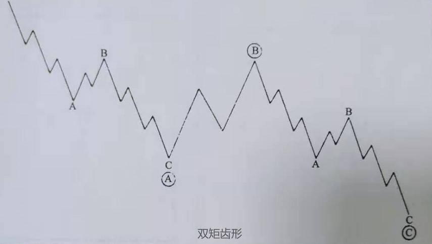期货波浪理论锯齿形