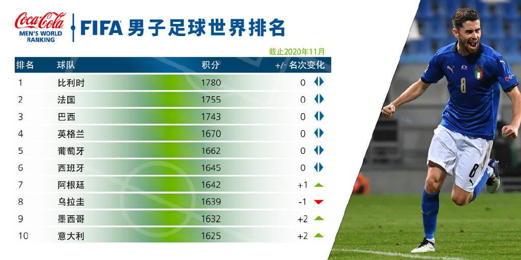 FIFA男足排名:意大利重返前十 阿根廷反超乌拉圭