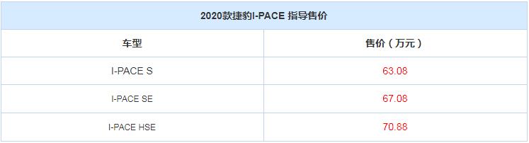 售63.08万起 2020款捷豹I-PACE上市-极速赛车