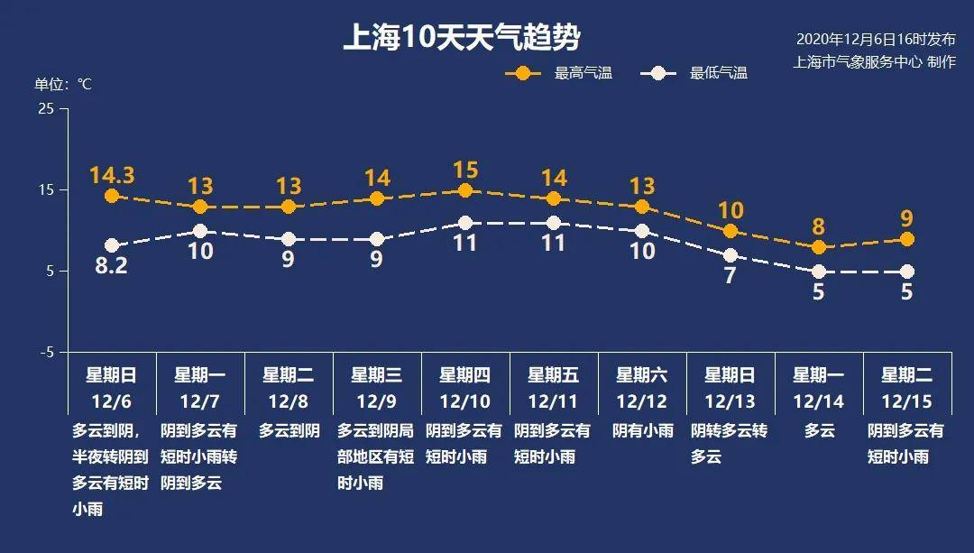 接下来六天,阴雨频繁上线,上海的太阳又又