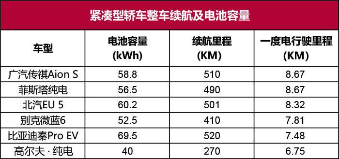 口碑最好的纯电动汽车(电动车型一度电都能跑多少公里)插图(3)