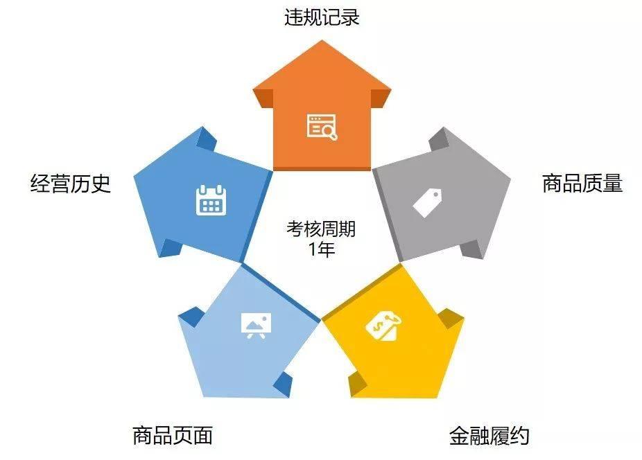 京东信用分多久更新,京东信用分的主要作用是什么插图(1)