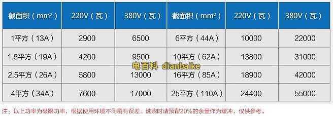 多少功率用多少平方米电线?电线电流计算及最大功率计算公式 网络快讯 第3张