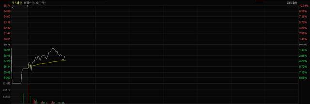159亿固定收益将终止!天奇锂业盘中暴跌7%!外界质疑所谓的低买高卖