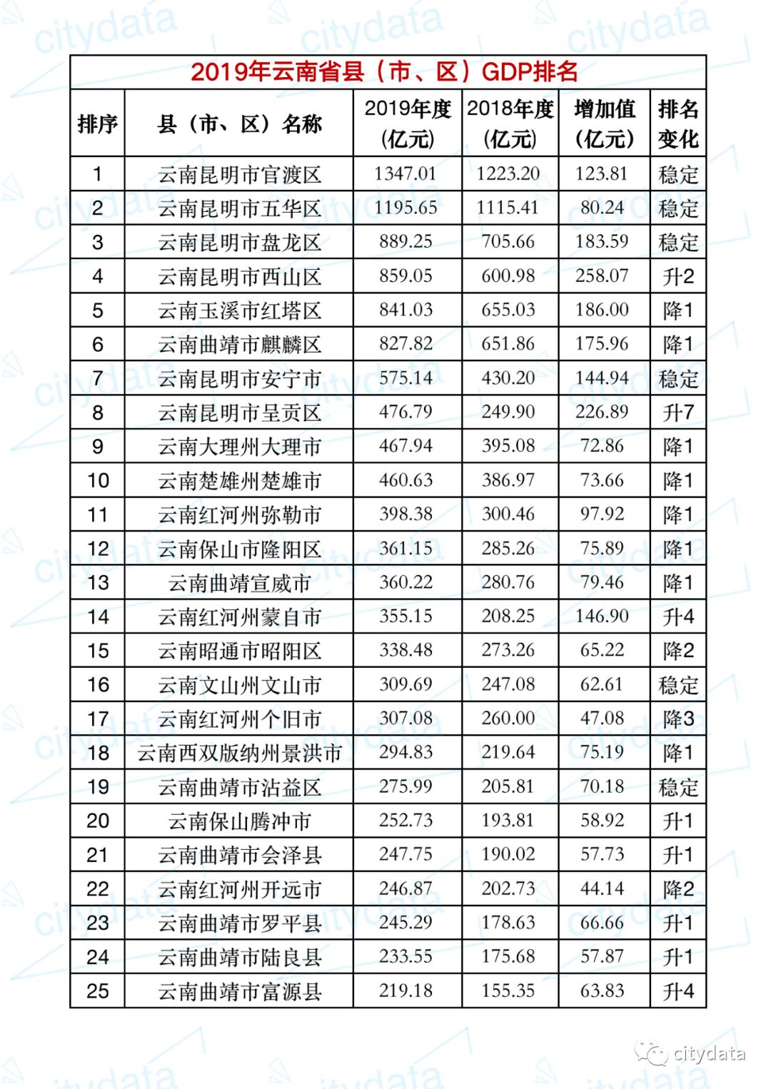2019云南各县gdp_云南2020各市gdp