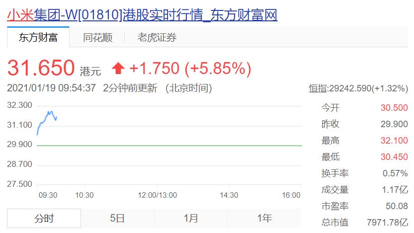 小米盘中涨幅扩大近6%,市值重回8000亿港元