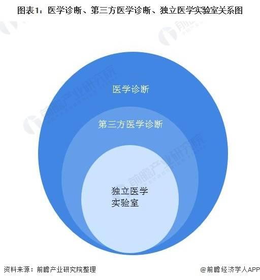 2020年中国第三方医学诊断行业市场现状与发展前景分析 市场有待释放