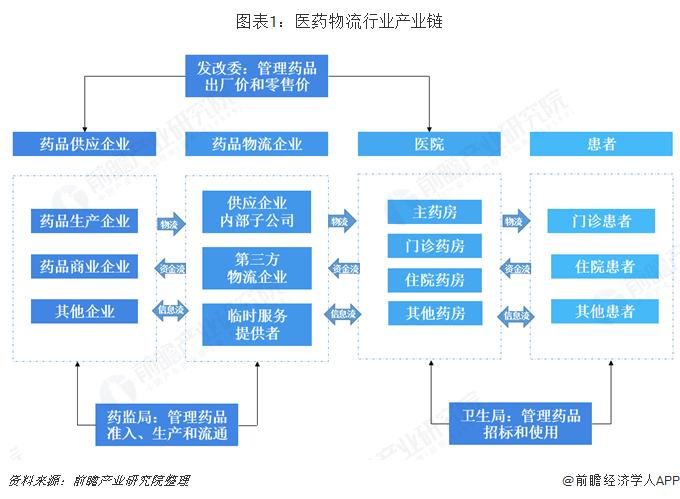 2020年中国医药物流行业产业链现状及发展趋势分析 下游需求推动行业发展