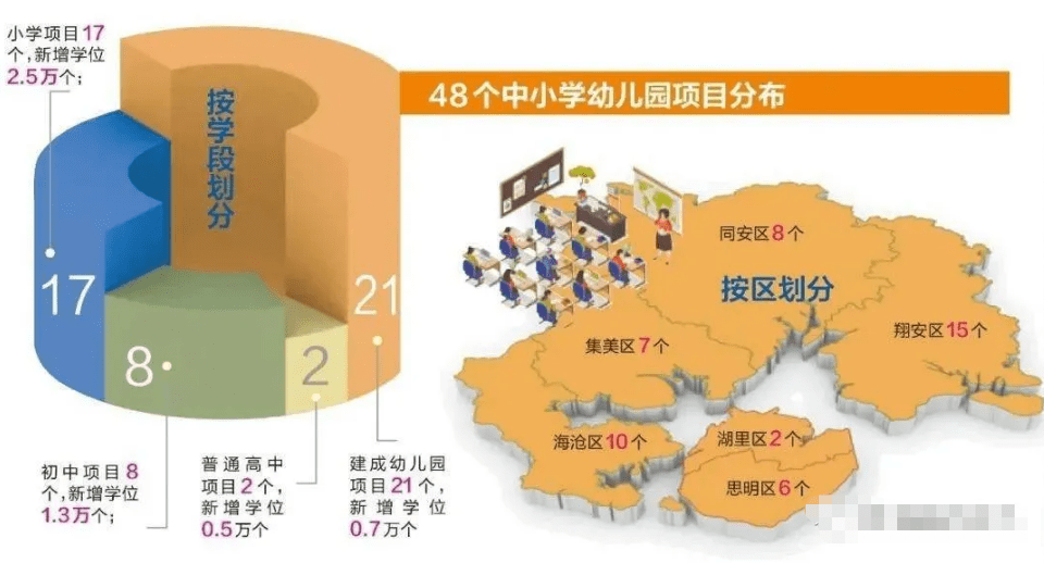 新增学位数将刷新五年来记录,厦门将建成中小学、幼儿园48个
