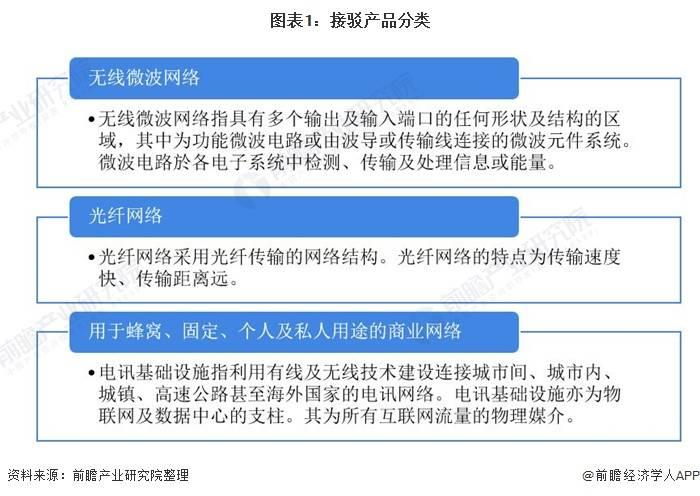 2020年中国电讯及数据通讯接驳产品行业发展现状分析 下游应用 带动产品需求