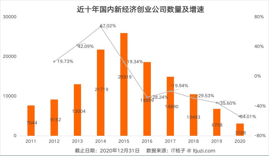 去年创投市场融资额达8145亿元,医疗、芯片最受青睐