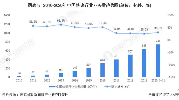2020年中国快递行业市场现状及发展前景分析 未来5年业务量有望突破2000亿件