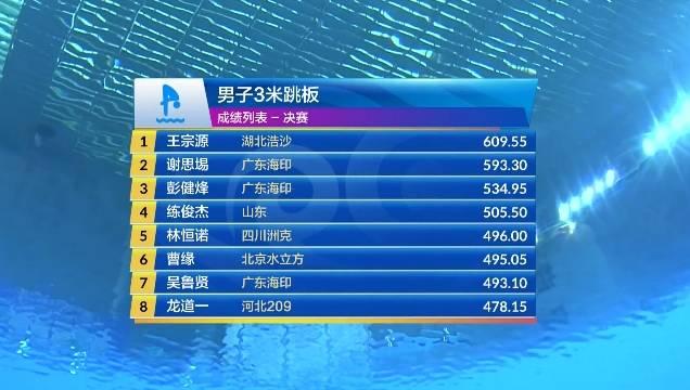 跳水奥运选拔赛三米板王宗源夺冠谢思埸亚军 曹缘动作失败