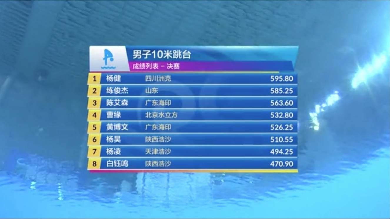 跳水奥运选拔赛男子十米台杨健夺冠 练俊杰亚军陈艾森第3