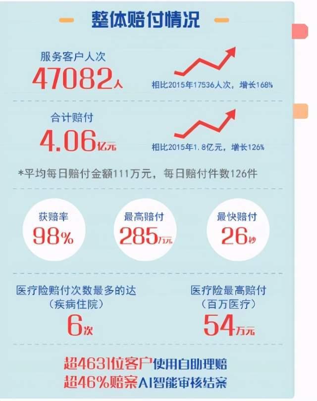 最快支付26秒,湖南新华发布2020理赔服务年报