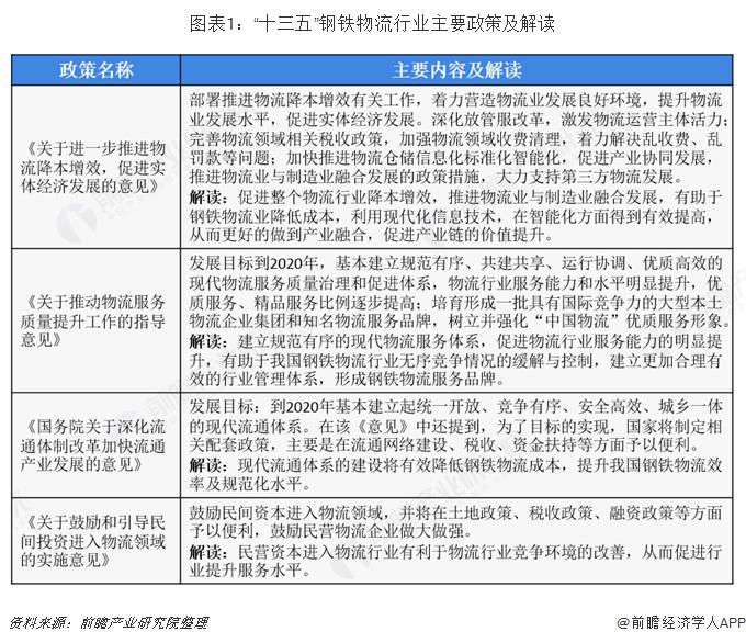 2020年中国钢铁物流行业市场现状及发展前景分析 物联网技术应用前景良好
