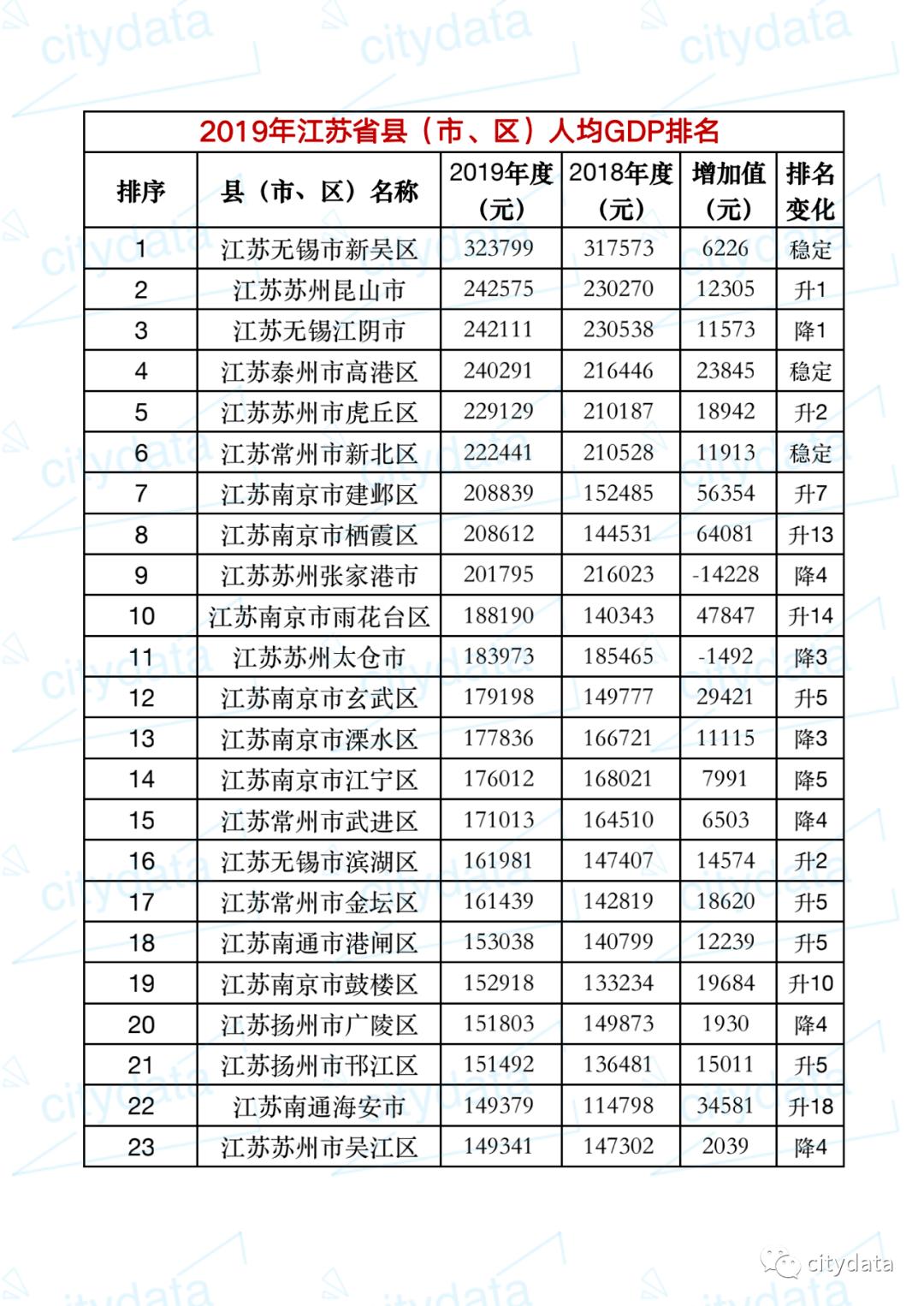 """2019江苏各市人均gdp_中国各城GDP排名公布,深圳跌落第五之位,江苏却成最大""""黑马"""""""