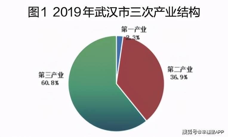 2021年武汉市gdp总量