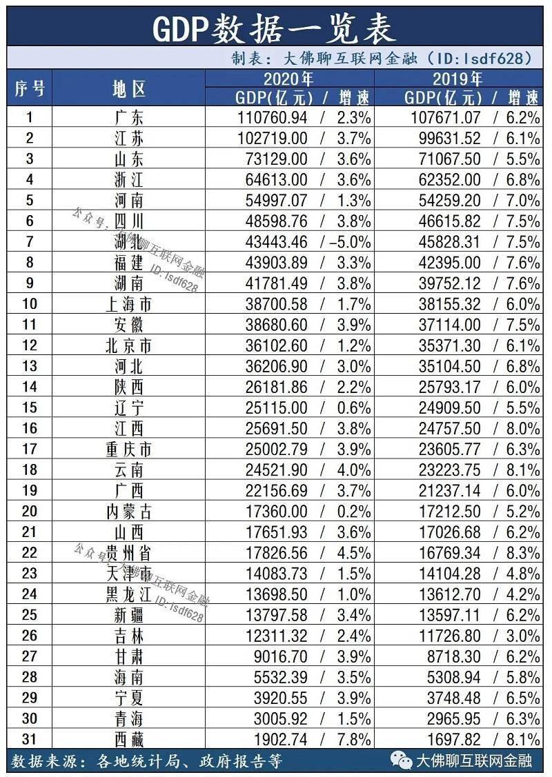 2021广东省各地市gdp_2020广东省内gdp排名
