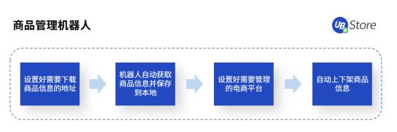 年节期间电商客服、物流该怎么做?UB Store支招春节电商RPA四大场景运营