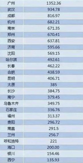 全国各大城市人口排名_最新消息 2019年全国各大城市人口排名出炉 重庆以300