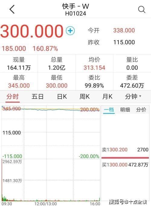 《第一个短视频》在香港上市,4000名亚图快捷员工的人均净资产一夜之间升至3000万