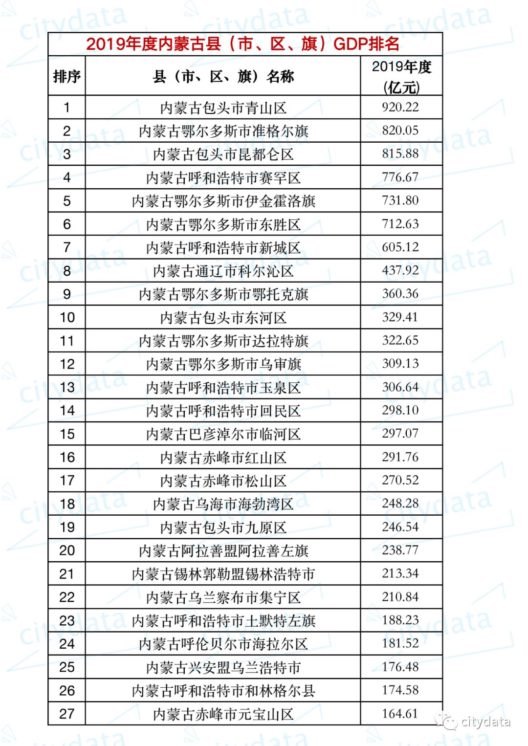 巴彦淖尔市各县gdp排名_2018海南各市县区GDP排名 各城市经济排名 表