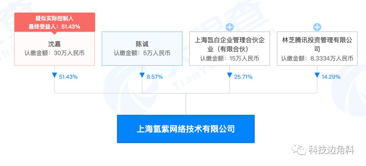 腾讯投资手游公司氩紫网,持股25.71%
