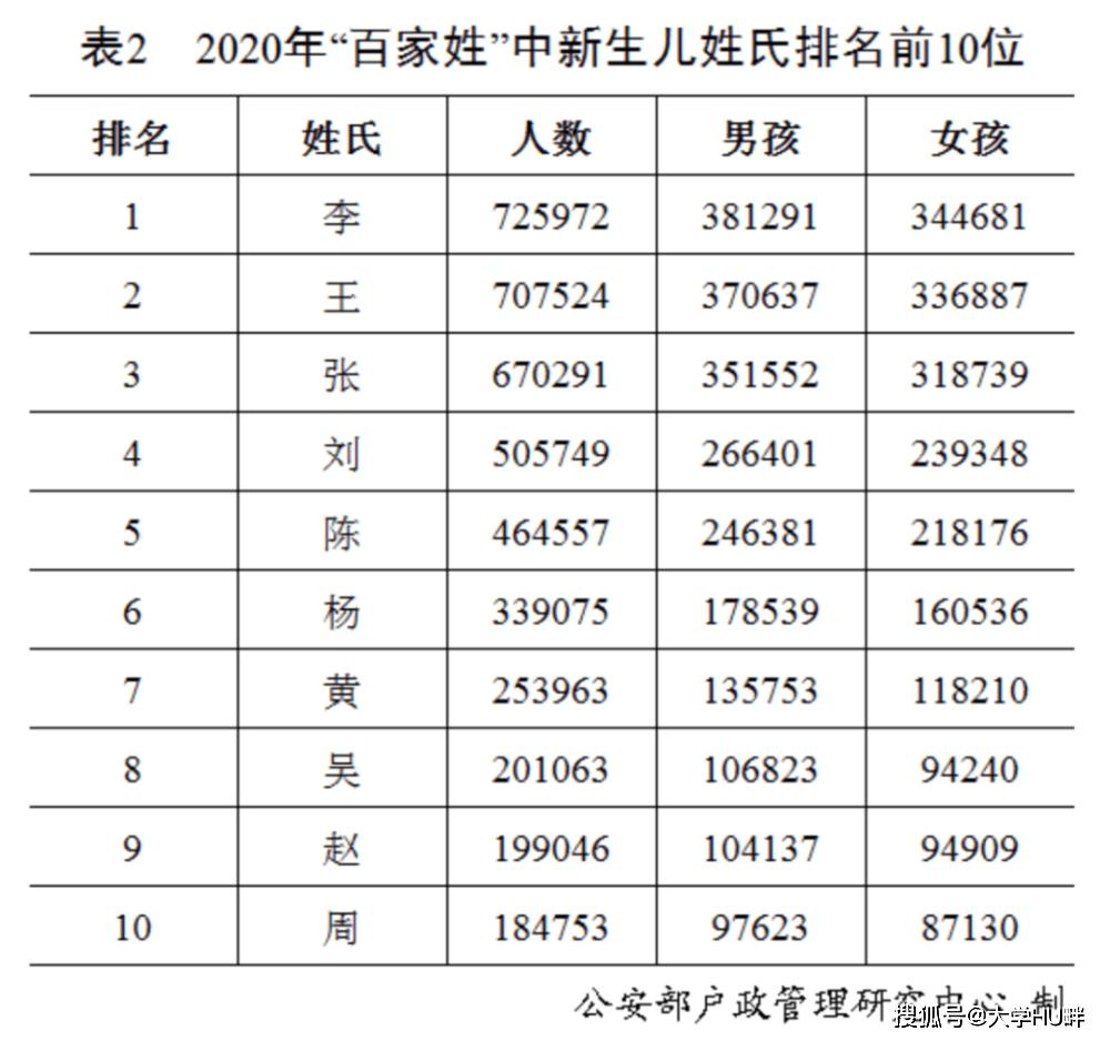欧阳姓有多少人口2020_全国老人有多少人口
