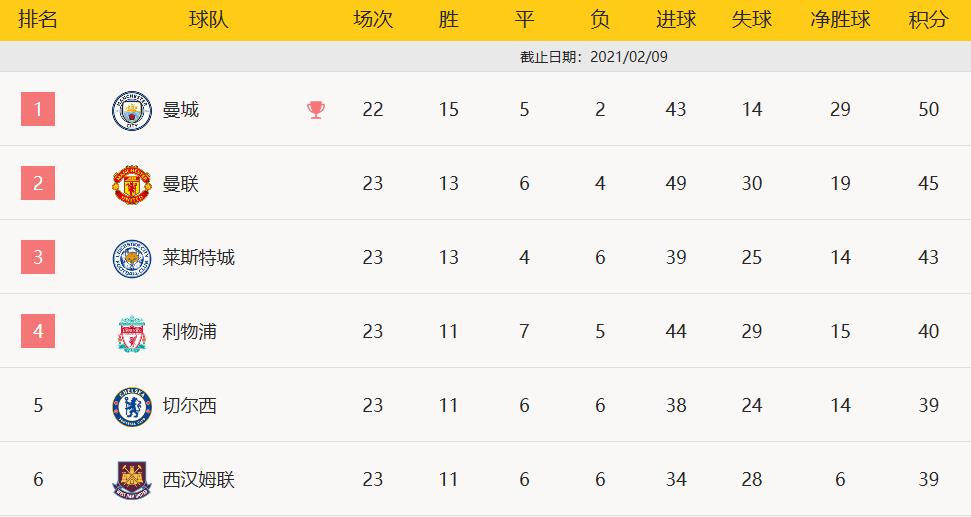 本季目前英超前六获点排行:西汉姆0个 第一竟是他