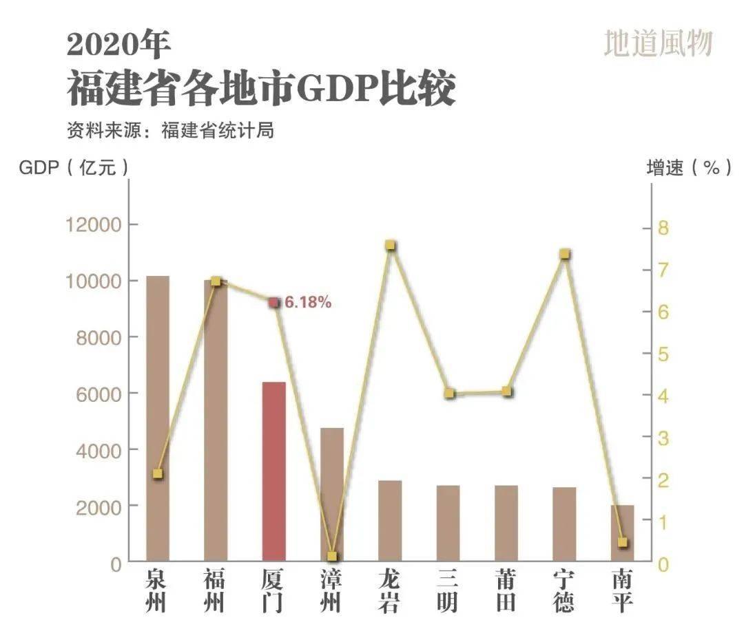 厦门经济总量 2020_以厦门经济设计背景图