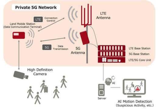5G专网将成为2021年5G应用的先锋