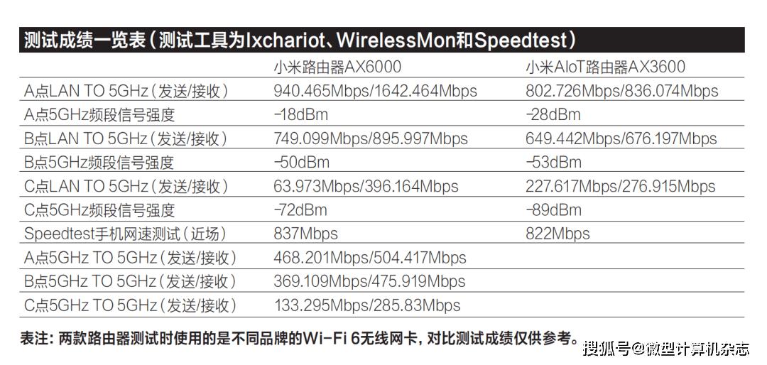 """""""满血""""Wi-Fi 6加持,小米路由器AX6000"""