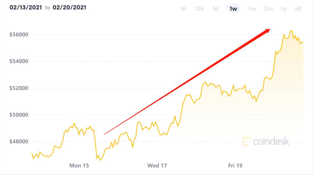 原创             6个月飙涨360%!比特币投资回报已超越股票黄金等传统资产